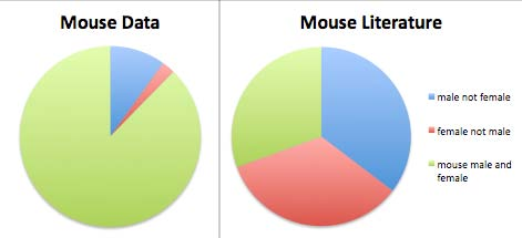 Mouse Data and Mouse Literature